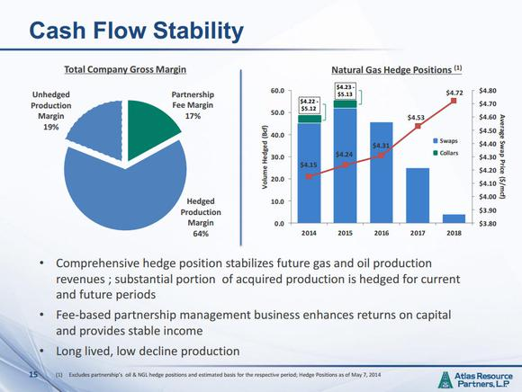 Atlas Resource Partners Lp Cash Flow