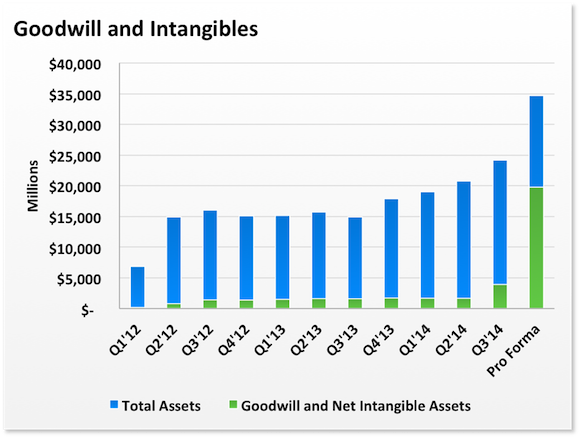 intangible assets as a source of Intangible assets, although not easy to quantify, are one of the primary sources of strong competitive advantages for businesses and are the leading source of economic moats.