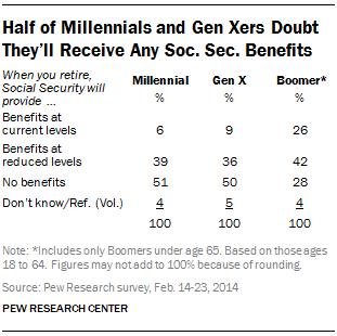 Pew Research Social Security Milleneals Gen X