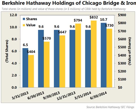 Why Chicago Bridge Iron Company Is One Of The Biggest Warren Buffett Stocks