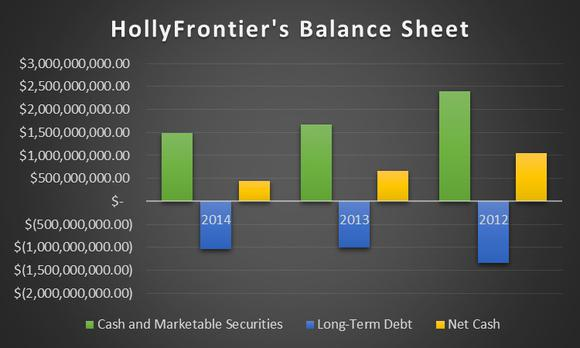 Hollyfrontier Corp Stock Dividend