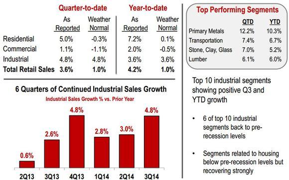 So Customer Sales
