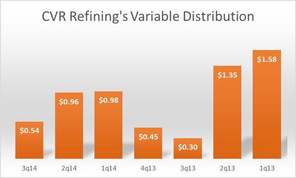 Cvr Refining Lp Dividend Payout Ratio Analysis