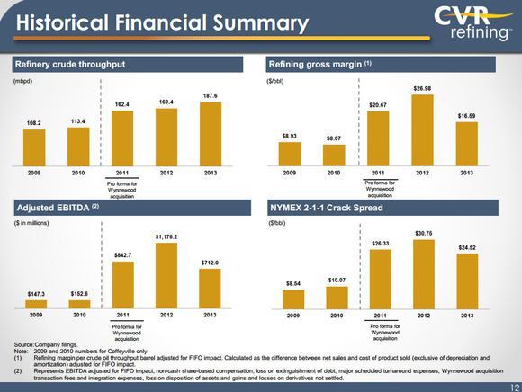 Cvr Refining Lp Stock Dividend