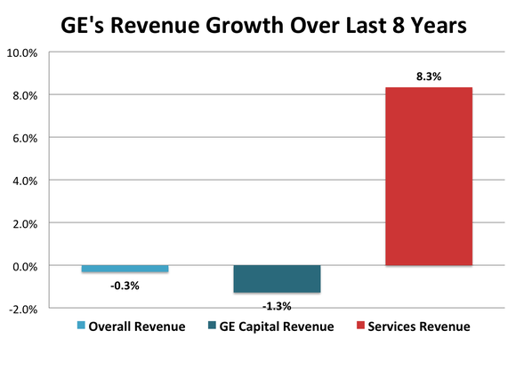 Services Growth