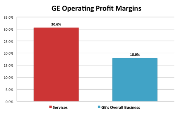 Services Operating Margins