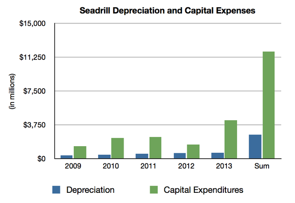 Seadrill Capital Expense Chart