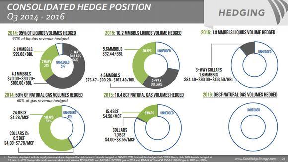 Sandridge Energy Inc Hedging