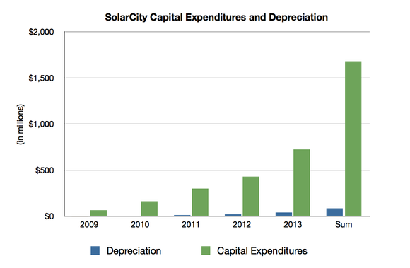 Solarcity Capital Expense Chart