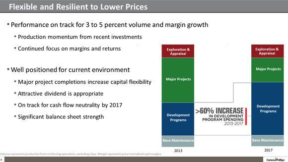 Conocophillips Stock Flexibility