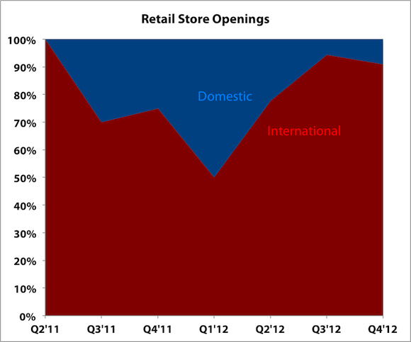 Retail Openings Labels