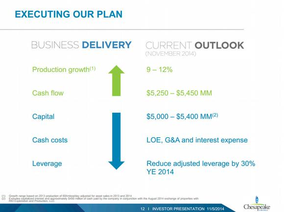Chesapeake Energy Corporation Outlook