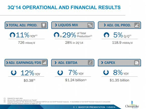 Chesapeake Energy Corporation Third Quarter Earnings
