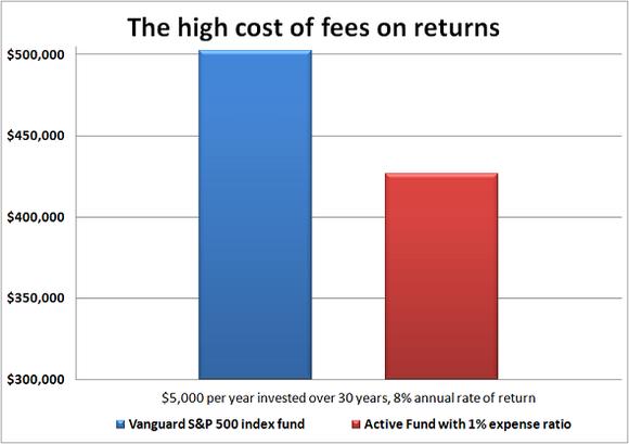 Fund Fee Comparison