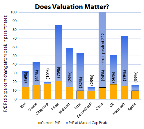 Mktcapvaluation