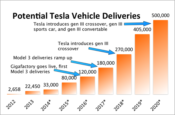Tesla Potential Deliveries
