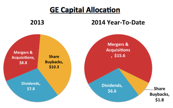 3 Charts Reveal A Shift Taking Place At General Electric