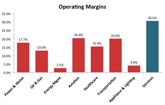 Operating Margins Q