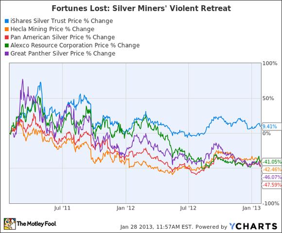Silver Stocks Violent Retreat