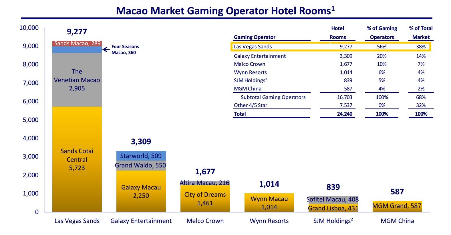 Macau gambling market casino gambling online review