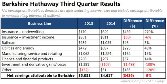 Berkshire Hathaway Inc Earnings Dont Trust The Headlines