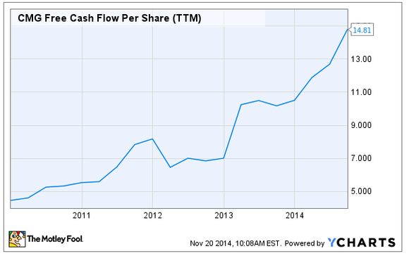Chipotle Free Cash Flow Per Share