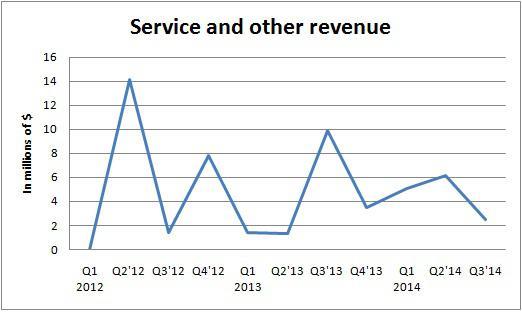 Wprt Service Revenue Grapg