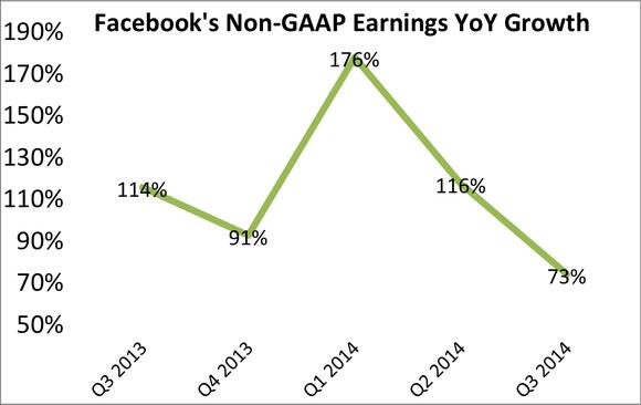 Facebook Stock Earnings Growth