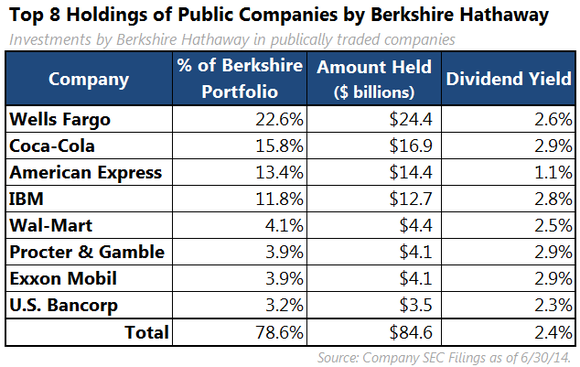 Why Warren Buffetts Berkshire Hathaway Wont Pay A Dividend In