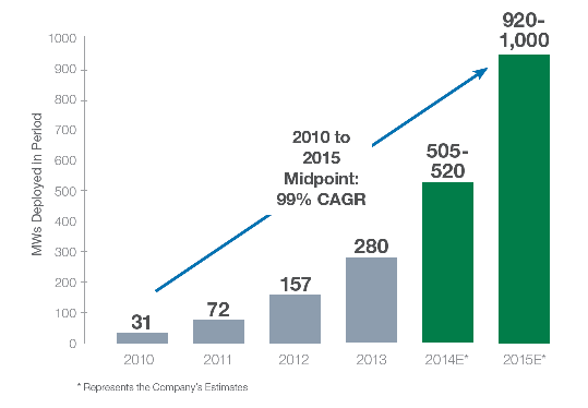 Solarcity Growth Rate