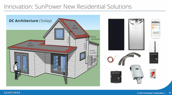 Residential Solar Components Today