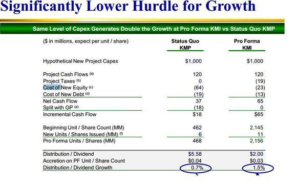 Kinder Morgan Merger Dividend Growth Chart