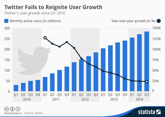 Twitter User Growth Graph