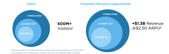 Logged Out Revenue Opportunity