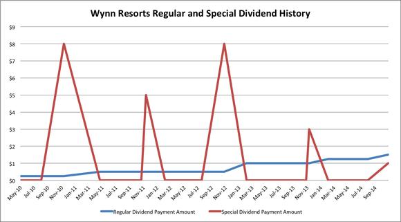 Wynn Resorts Dividend History