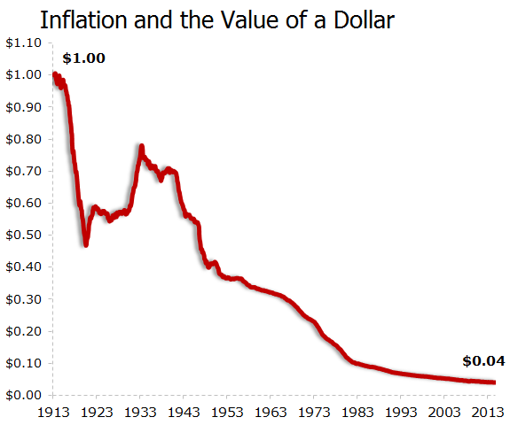 Inflationpurchasingpower