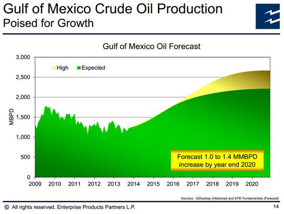 Offshore Drilling Enterprise Products Partners Lp Gulf Of Mexico