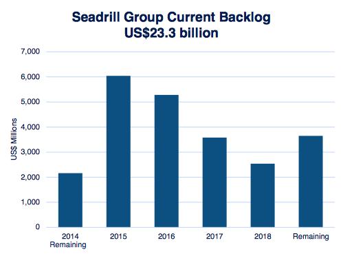 Seadrill Backlog
