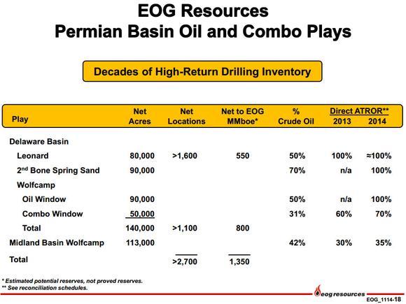 Eog Resources Inc Permian Basin