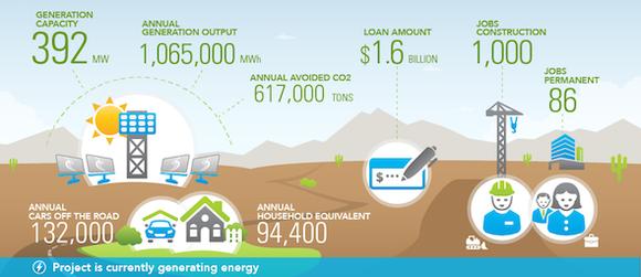 Ivanpah Infographic