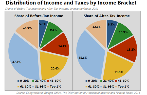 The Surprising Truth About Federal Income Tax The Picture Is Different Than What You May Think