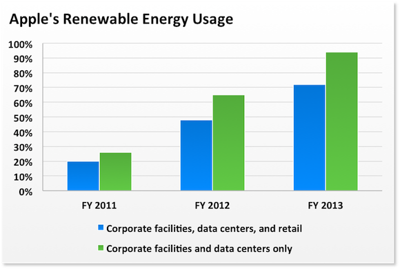 Aapl Renewable