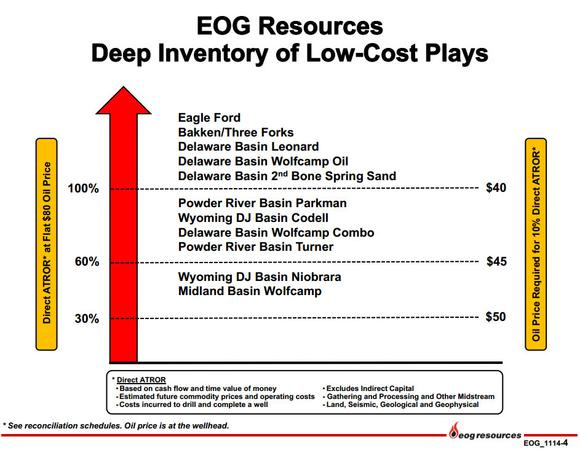 Eog Resources Inc Low Cost Plays