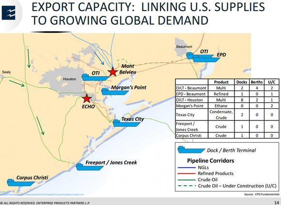 Enterprise Products Partners Lp Crude Oil Exports