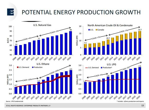 Enterprise Products Partners Lp Energy Supply Growth
