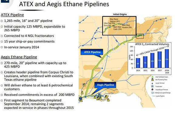 Atex Pipeline