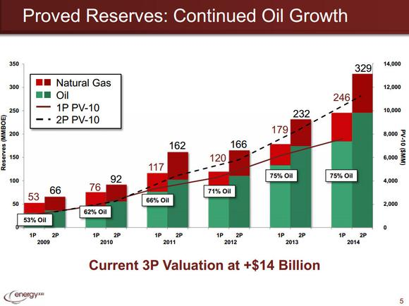 Energy Xxi Ltd Stock Reserves