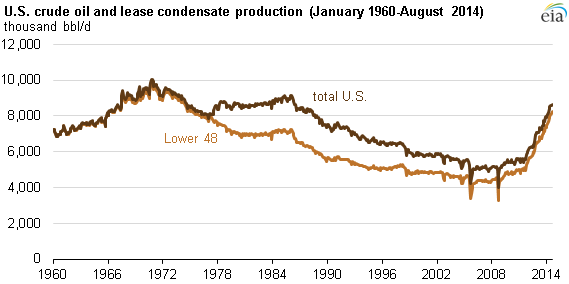 Oil News Us Oil Production History