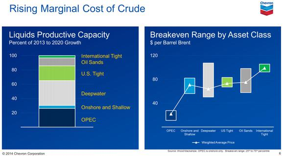 Chevron Corporation Cost Of Supply