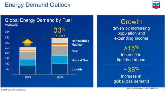 Chevron Corporation Energy Demand Outlook